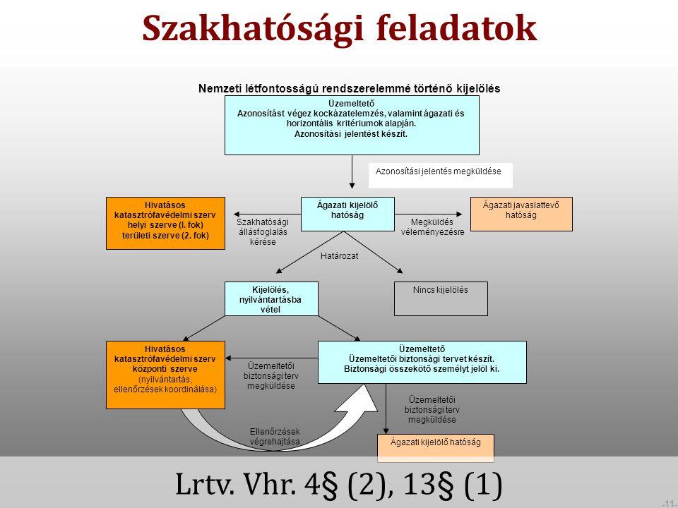 -11- Üzemeltető Azonosítást végez kockázatelemzés, valamint ágazati és horizontális kritériumok alapján.
