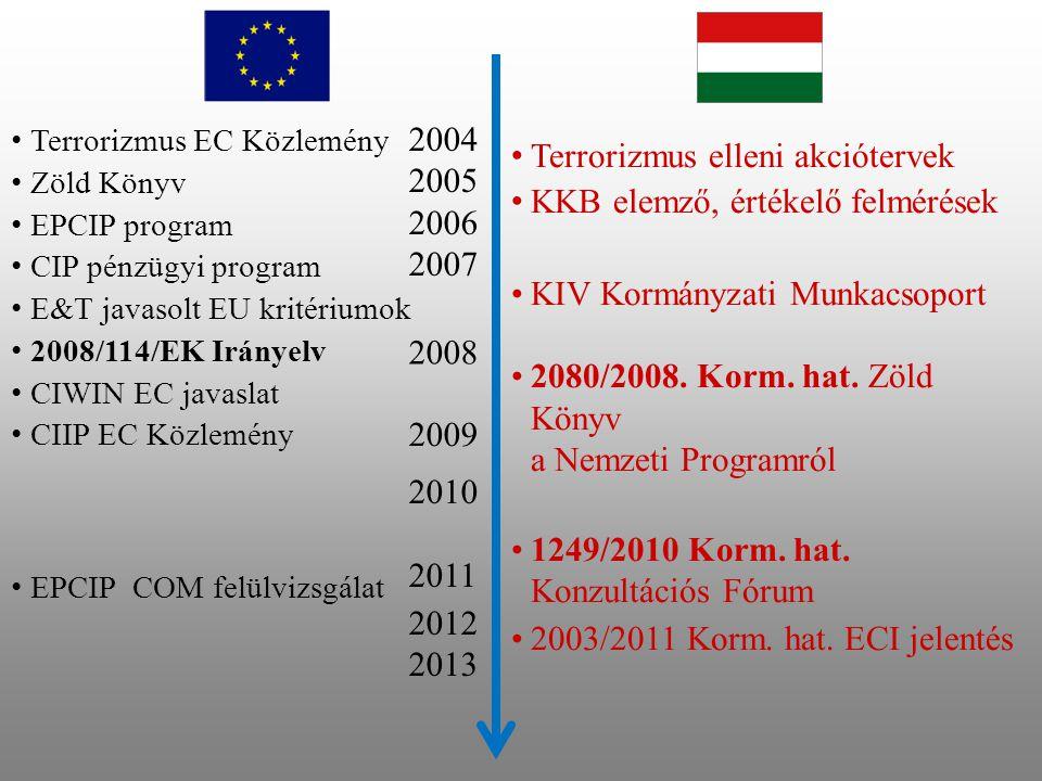 2004 2005 2006 2007 Terrorizmus EC Közlemény Zöld Könyv EPCIP program CIP pénzügyi program E&T javasolt EU kritériumok 2008/114/EK Irányelv CIWIN EC javaslat CIIP EC Közlemény EPCIP COM felülvizsgálat 2010 2011 2012 2013 Terrorizmus elleni akciótervek KKB elemző, értékelő felmérések KIV Kormányzati Munkacsoport 2080/2008.