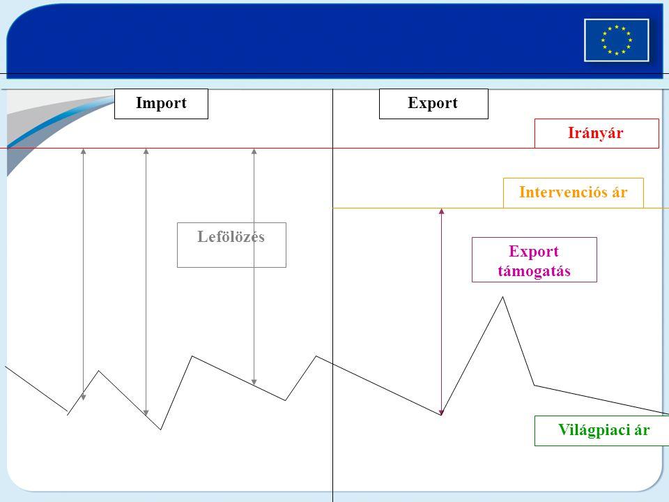 Világpiaci ár Irányár ImportExport Lefölözés Export támogatás Intervenciós ár
