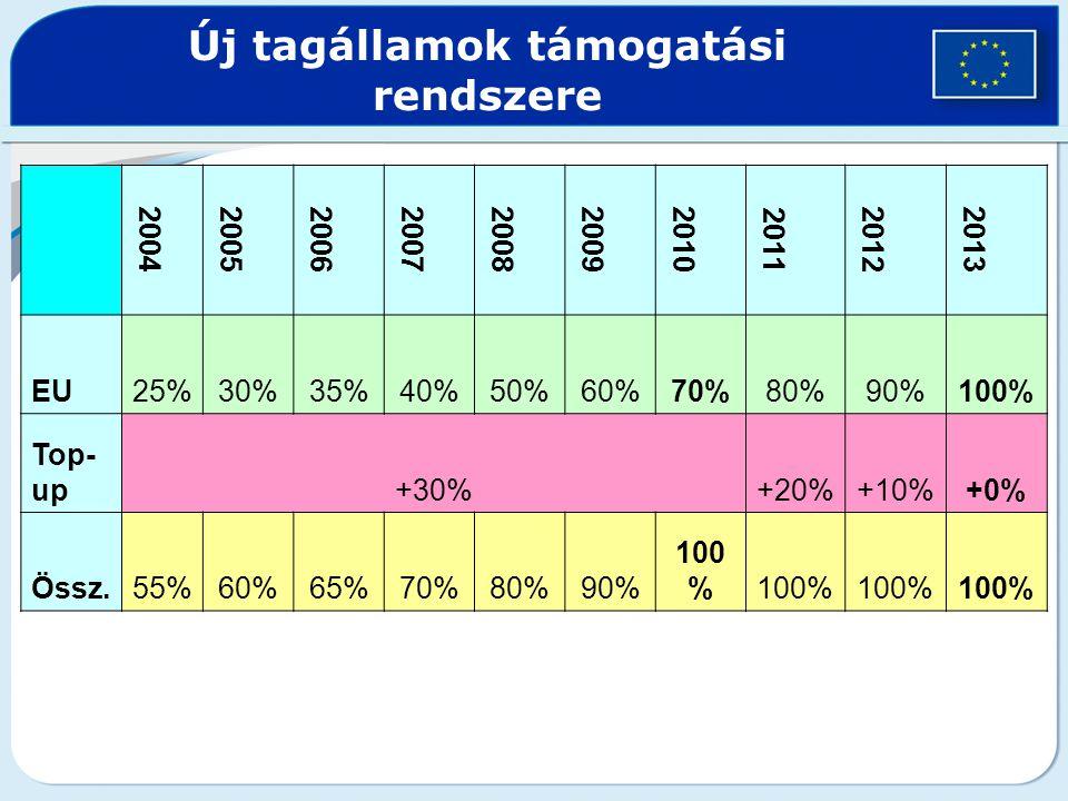 2004200520062007200820092010 2011 20122013 EU25%30%35%40%50%60%70%80%90%100% Top- up+30%+20%+10%+0% Össz.55%60%65%70%80%90% 100 % Új tagállamok támoga