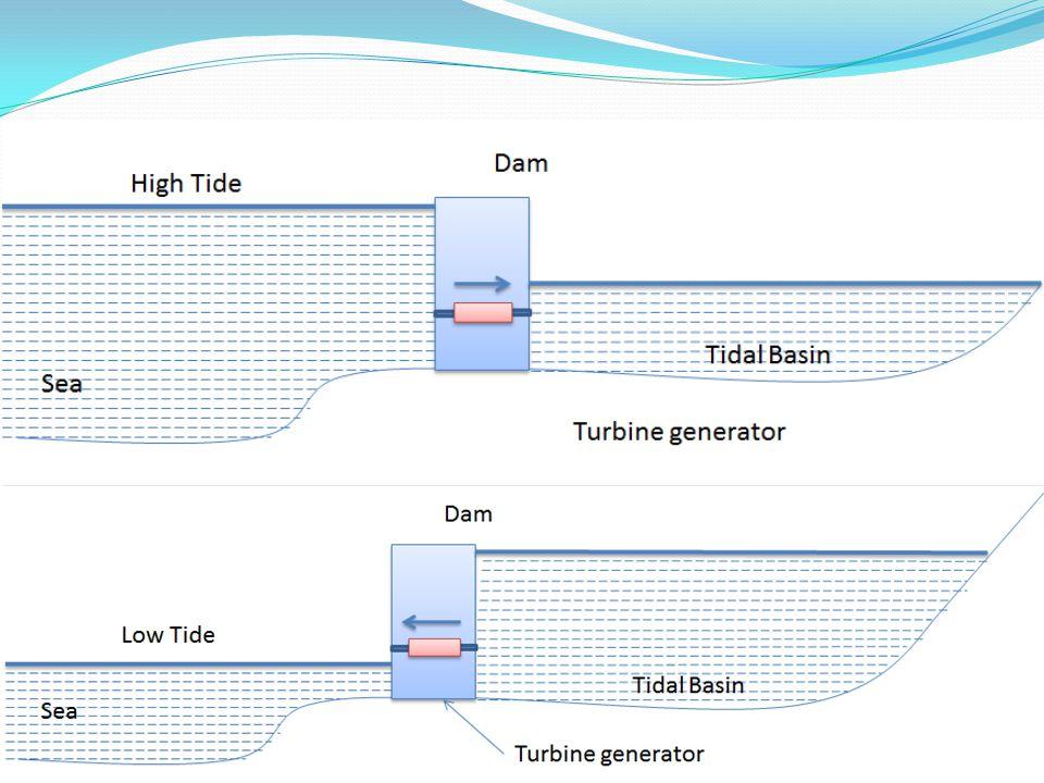 Egy utas, egy medencés rendszerek A legegyszerűbb módszer Egy gáttal lezárt torkolat, a turbinák a gátban vannak Apálykor termel energiát, 5 órán keresztül