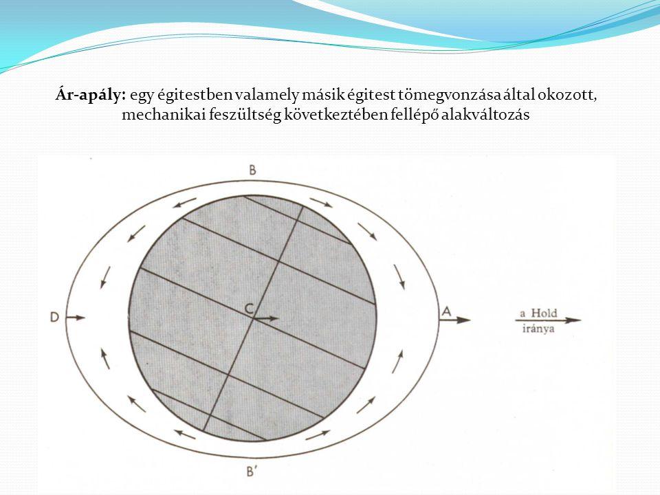 Dagály: a legalacsonyabb vízállástól a legmagasabbig terjedő időszak Apály: a legmagasabb vízszinttől a legalacsonyabbig terjedő időszak Dagály a Hold irányában és a vele ellentétes oldalon is Oka: az árapály két erő eredőjéből tevődik össze: gravitációs erő (az égitestek tömegének eredménye) centrifugális erő (a közös tömegközpont körüli keringés eredménye) Apály és dagály 6 óránként váltakozik