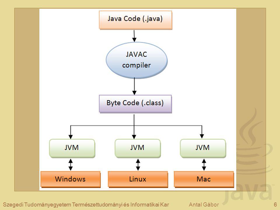 Antal Gábor7Szegedi Tudományegyetem Természettudományi és Informatikai KarAntal Gábor JRE/JDK JRE – Java Runtime Environment –Futtatásra használható, fordításra NEM.
