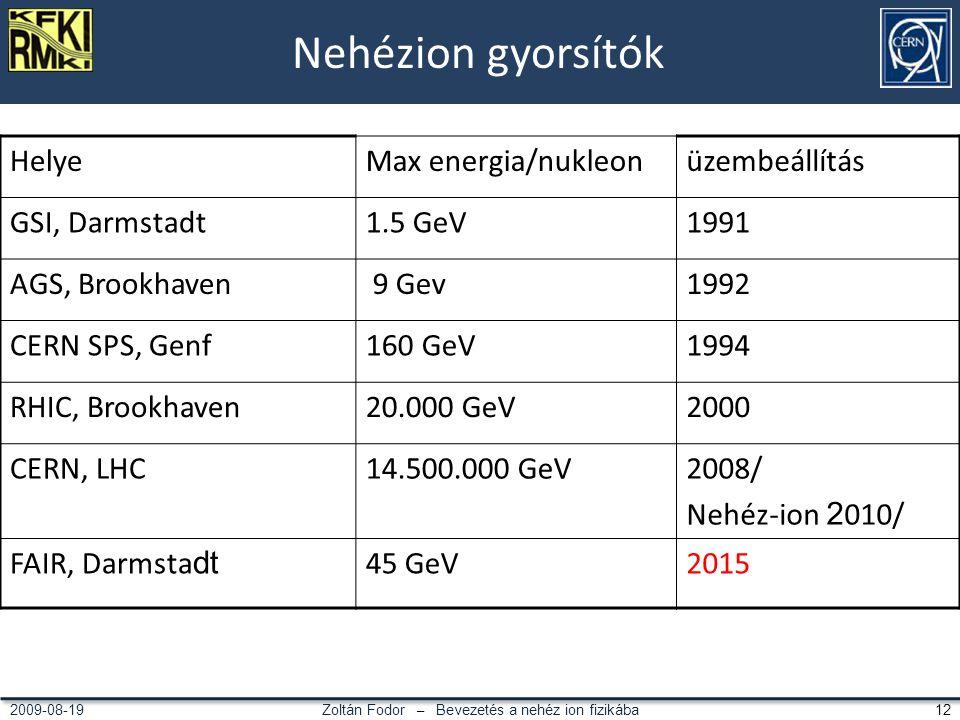 Zoltán Fodor – Bevezetés a nehéz ion fizikába 122009-08-19 Nehézion gyorsítók HelyeMax energia/nukleonüzembeállítás GSI, Darmstadt1.5 GeV1991 AGS, Brookhaven 9 Gev1992 CERN SPS, Genf160 GeV1994 RHIC, Brookhaven20.000 GeV2000 CERN, LHC14.500.000 GeV2008/ Nehéz-ion 2 010/ FAIR, Darmsta dt 45 GeV2015