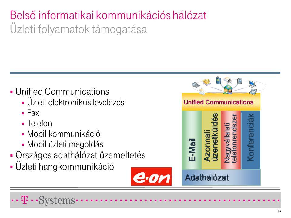 14 Belső informatikai kommunikációs hálózat Üzleti folyamatok támogatása  Unified Communications  Üzleti elektronikus levelezés  Fax  Telefon  Mo