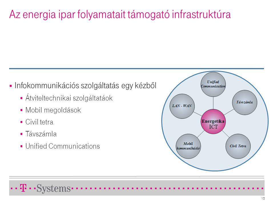 15 Az energia ipar folyamatait támogató infrastruktúra  Infokommunikációs szolgáltatás egy kézből  Átviteltechnikai szolgáltatáok  Mobil megoldások