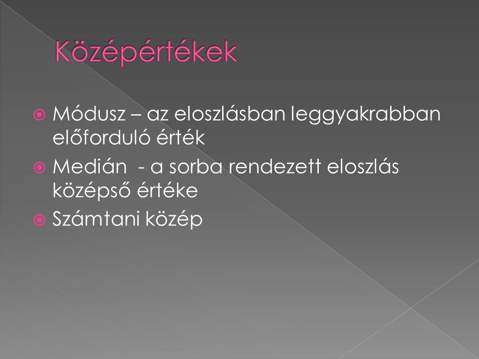  Módusz – az eloszlásban leggyakrabban előforduló érték  Medián - a sorba rendezett eloszlás középső értéke  Számtani közép