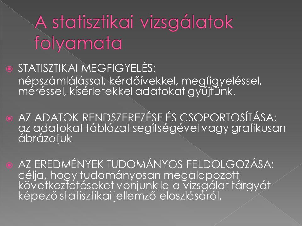  STATISZTIKAI MEGFIGYELÉS: népszámlálással, kérdőívekkel, megfigyeléssel, méréssel, kísérletekkel adatokat gyűjtünk.