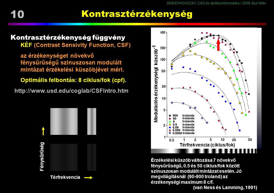 BMEEPAG0233/C CAD és építészinformatika / 2009 őszi félév 10 Kontrasztérzékenység Kontrasztérzékenység függvény KÉF (Contrast Sensivity Function, CSF)