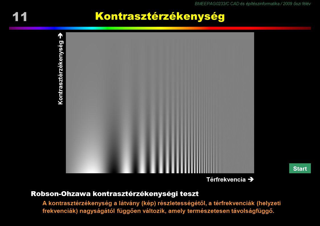 BMEEPAG0233/C CAD és építészinformatika / 2009 őszi félév 11 Robson-Ohzawa kontrasztérzékenységi teszt A kontrasztérzékenység a látvány (kép) részlete