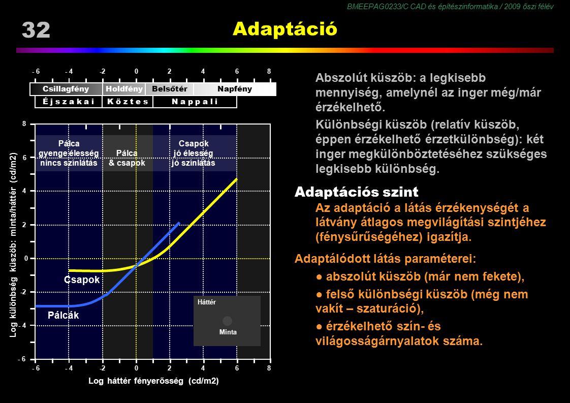 BMEEPAG0233/C CAD és építészinformatika / 2009 őszi félév 32 Adaptáció Abszolút küszöb: a legkisebb mennyiség, amelynél az inger még/már érzékelhető.
