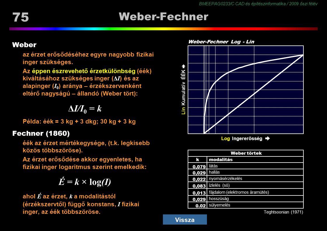 BMEEPAG0233/C CAD és építészinformatika / 2009 őszi félév 75 Lin Ingererősség ➨ Log Ingererősség ➨ Weber-Fechner Weber az érzet erősődéséhez egyre nag