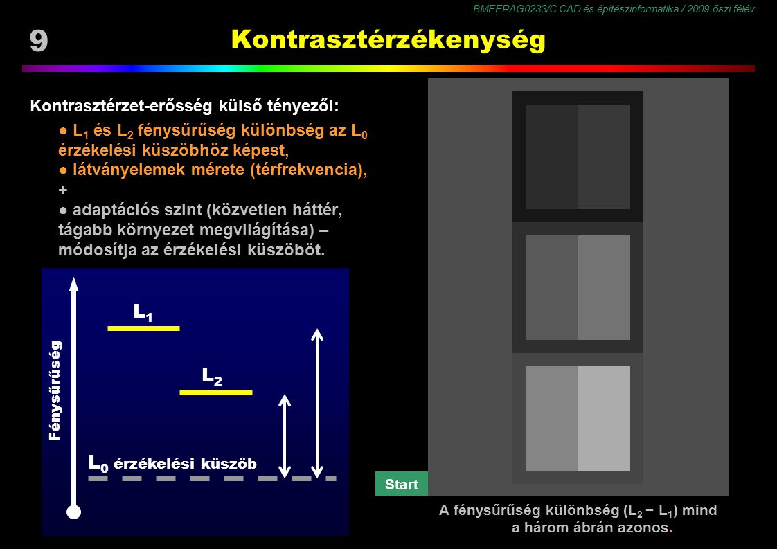 BMEEPAG0233/C CAD és építészinformatika / 2009 őszi félév 60 Színmegjelenés Képességek ● látásélesség (optikai és receptor felbontóképesség) ● szín- és világosság érzékenység ● kontrasztérzékenység ● adaptáltság ● figyelem, várakozás ● emlékek, tapasztalat, tanultak Képkorrekciók ● háttér és környezet ● felbontás ● fényerősség (világosság) ● színerősség (króma) ● kontraszt (szín- és világosság terjedelem) a Megjelenés (belső kép) paraméterei: