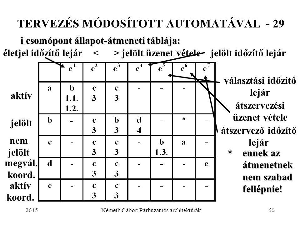 2015Németh Gábor: Párhuzamos architektúrák60 TERVEZÉS MÓDOSÍTOTT AUTOMATÁVAL - 29 i csomópont állapot-átmeneti táblája: * ennek az átmenetnek nem szab