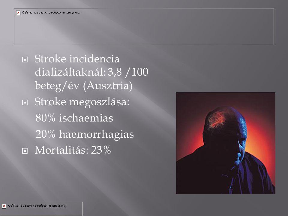  Stroke incidencia dializáltaknál: 3,8 /100 beteg/év (Ausztria)  Stroke megoszlása: 80% ischaemias 20% haemorrhagias  Mortalitás: 23%