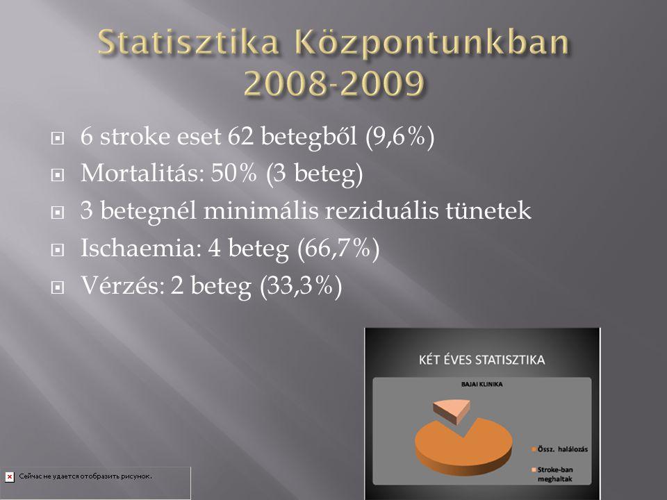  6 stroke eset 62 betegből (9,6%)  Mortalitás: 50% (3 beteg)  3 betegnél minimális reziduális tünetek  Ischaemia: 4 beteg (66,7%)  Vérzés: 2 bete