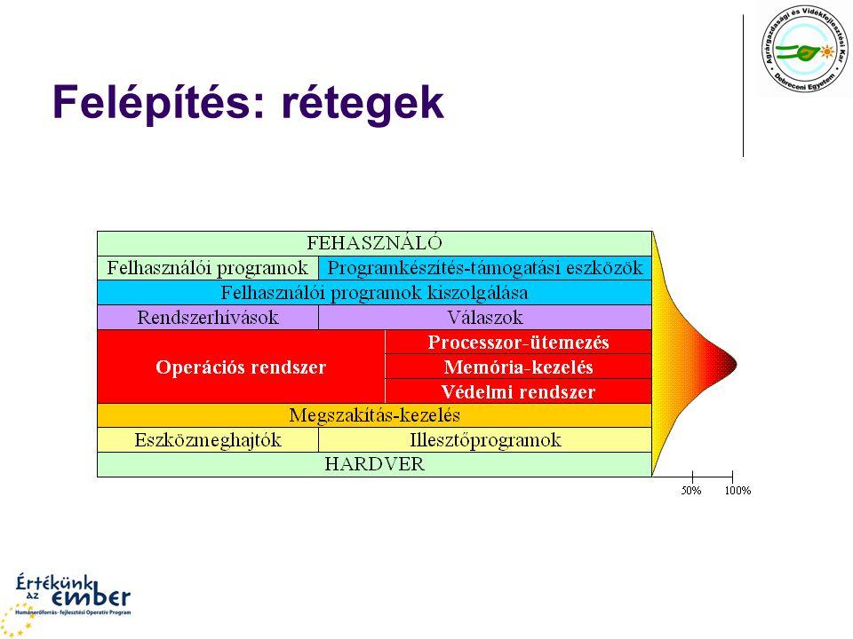 Állományszervezés operációs rendszer tevékenysége az állományok elhelyezésének, azonosításának, visszakeresésének, hozzáférésének biztosítására.