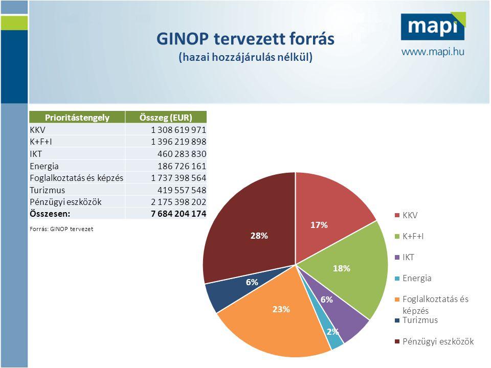 GINOP tervezett forrás (hazai hozzájárulás nélkül) PrioritástengelyÖsszeg (EUR) KKV 1 308 619 971 K+F+I 1 396 219 898 IKT 460 283 830 Energia 186 726