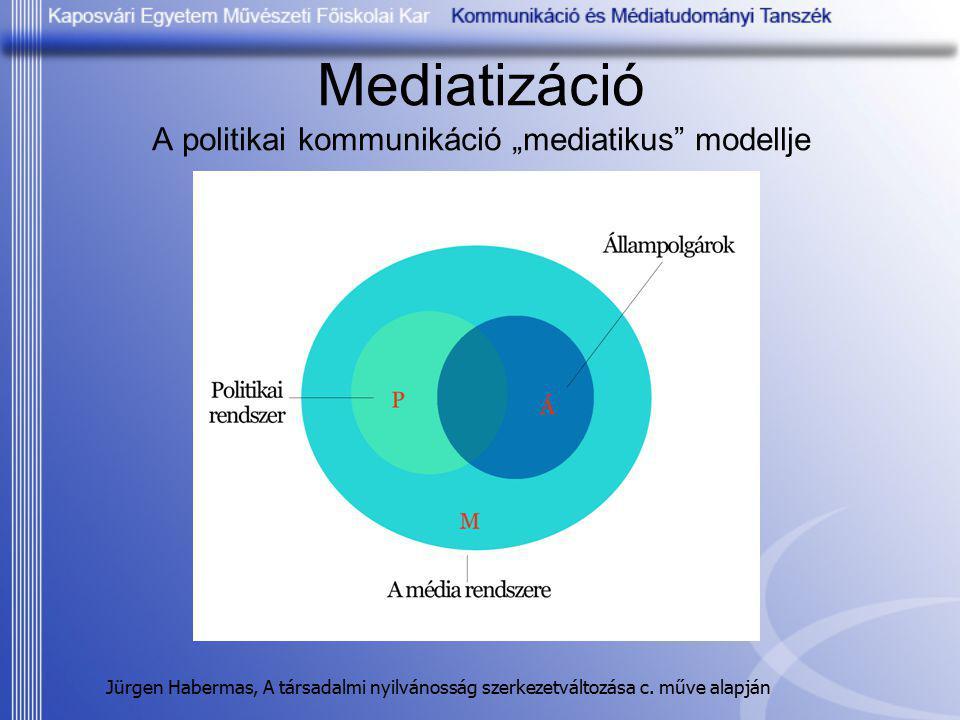 """Mediatizáció A politikai kommunikáció """"mediatikus"""" modellje Jürgen Habermas, A társadalmi nyilvánosság szerkezetváltozása c. műve alapján"""