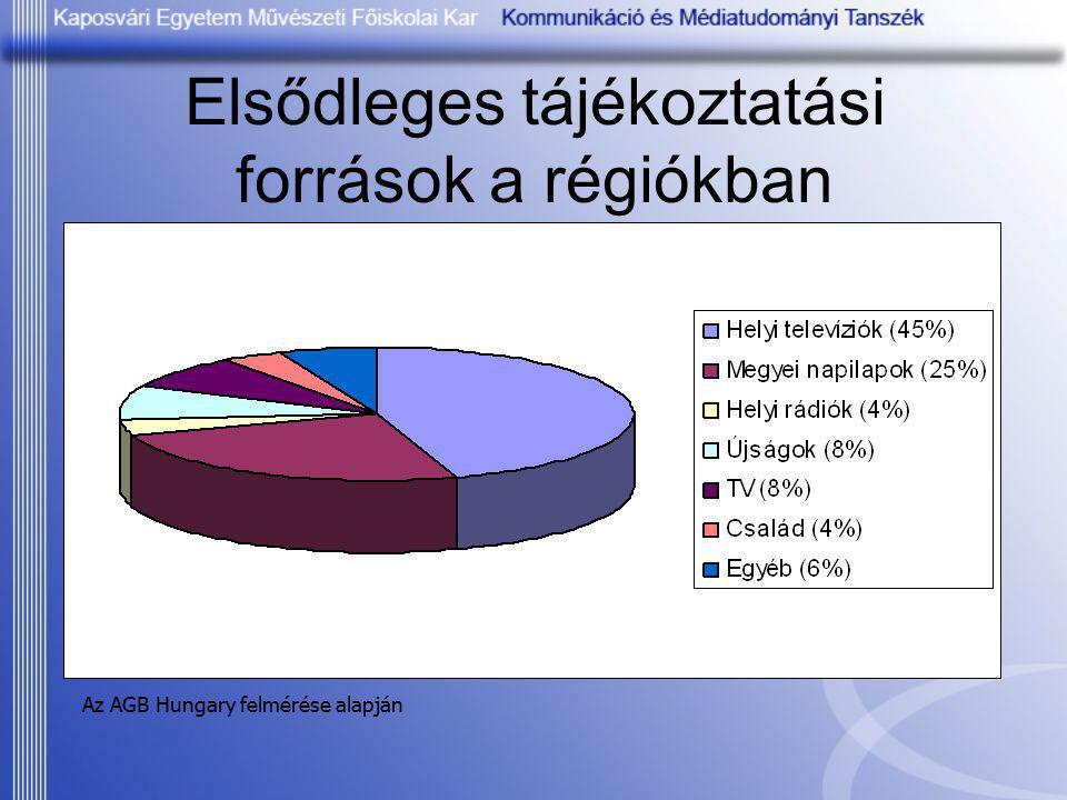 Elsődleges tájékoztatási források a régiókban Az AGB Hungary felmérése alapján