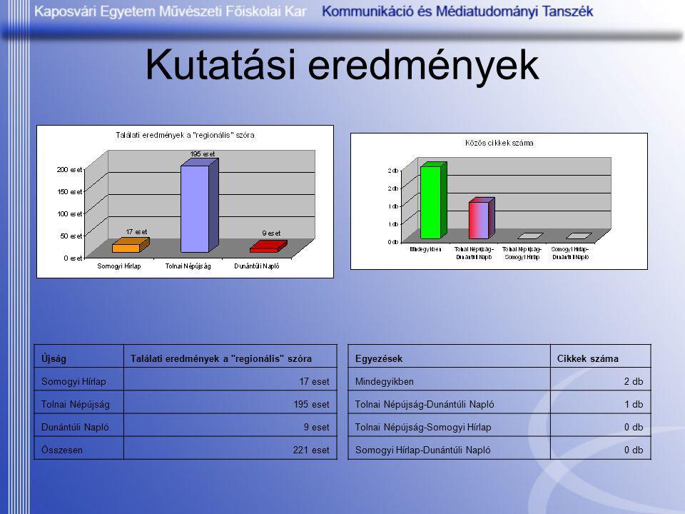 Kutatási eredmények ÚjságTalálati eredmények a