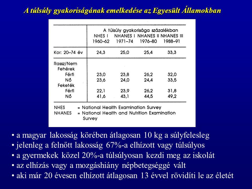A túlsúly gyakoriságának emelkedése az Egyesült Államokban a magyar lakosság körében átlagosan 10 kg a súlyfelesleg jelenleg a felnőtt lakosság 67%-a elhízott vagy túlsúlyos a gyermekek közel 20%-a túlsúlyosan kezdi meg az iskolát az elhízás vagy a mozgáshiány népbetegséggé vált aki már 20 évesen elhízott átlagosan 13 évvel rövidíti le az életét