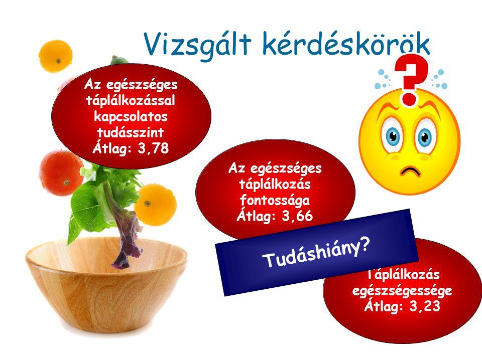 Vizsgált kérdéskörök Az egészséges táplálkozás fontossága Átlag: 3,66 Táplálkozás egészségessége Átlag: 3,23 Az egészséges táplálkozással kapcsolatos
