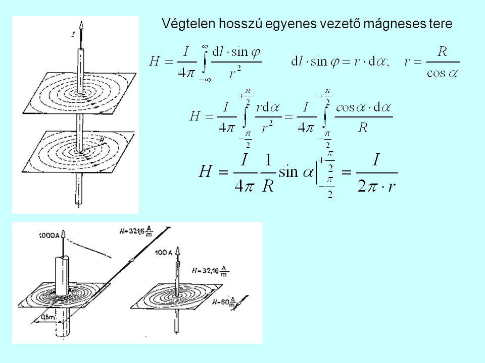 Végtelen hosszú egyenes vezető mágneses tere