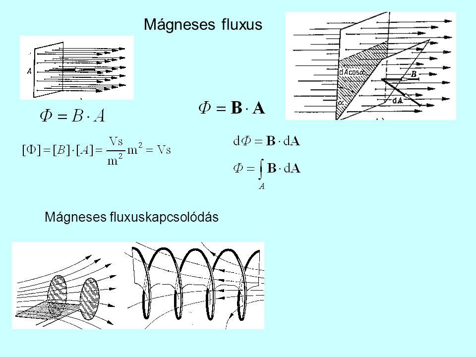 Az önindukció-együttható és a kölcsönös indukció-együttható Az I áram által körülölelt fluxus arányos az árammal Önindukció-együttható A kölcsönös indukció-együttható