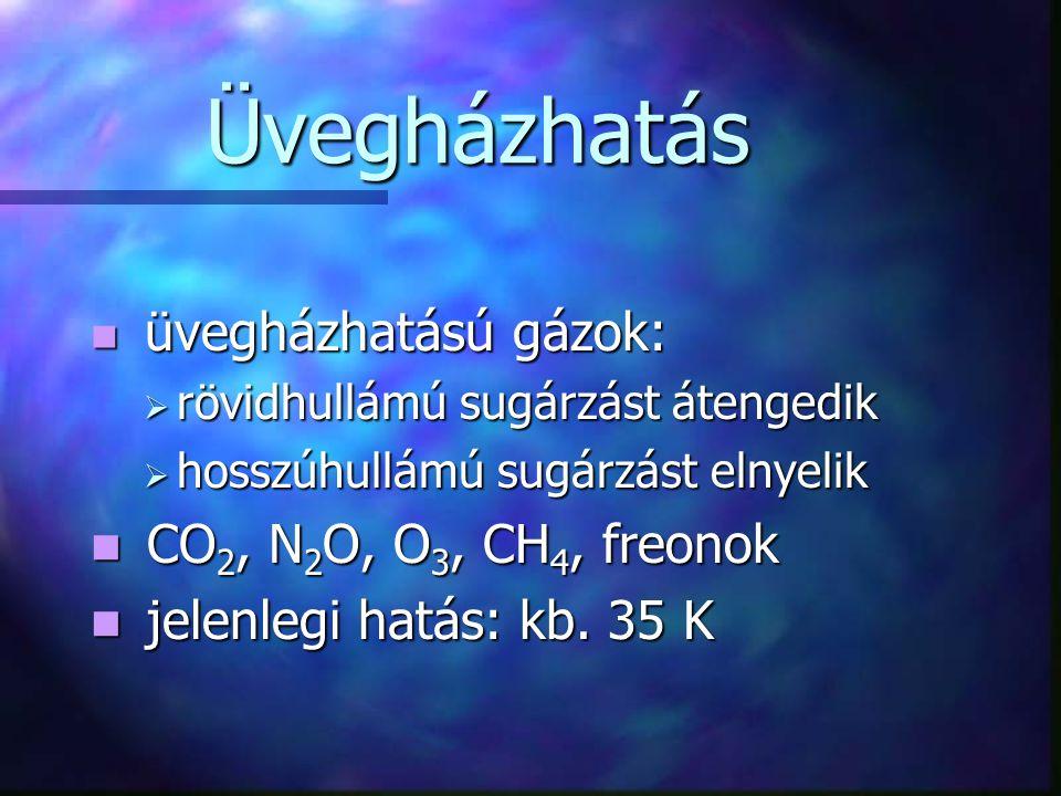 Üvegházhatás üvegházhatású gázok: üvegházhatású gázok:  rövidhullámú sugárzást átengedik  hosszúhullámú sugárzást elnyelik CO 2, N 2 O, O 3, CH 4, freonok CO 2, N 2 O, O 3, CH 4, freonok jelenlegi hatás: kb.