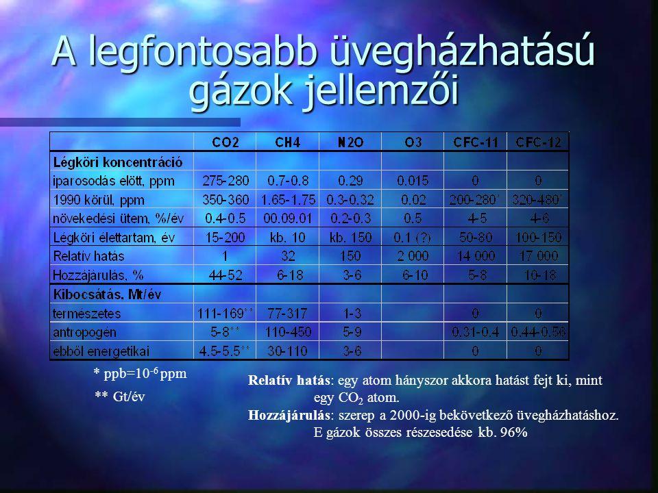 A legfontosabb üvegházhatású gázok jellemzői * ppb=10 -6 ppm ** Gt/év Relatív hatás: egy atom hányszor akkora hatást fejt ki, mint egy CO 2 atom. Hozz