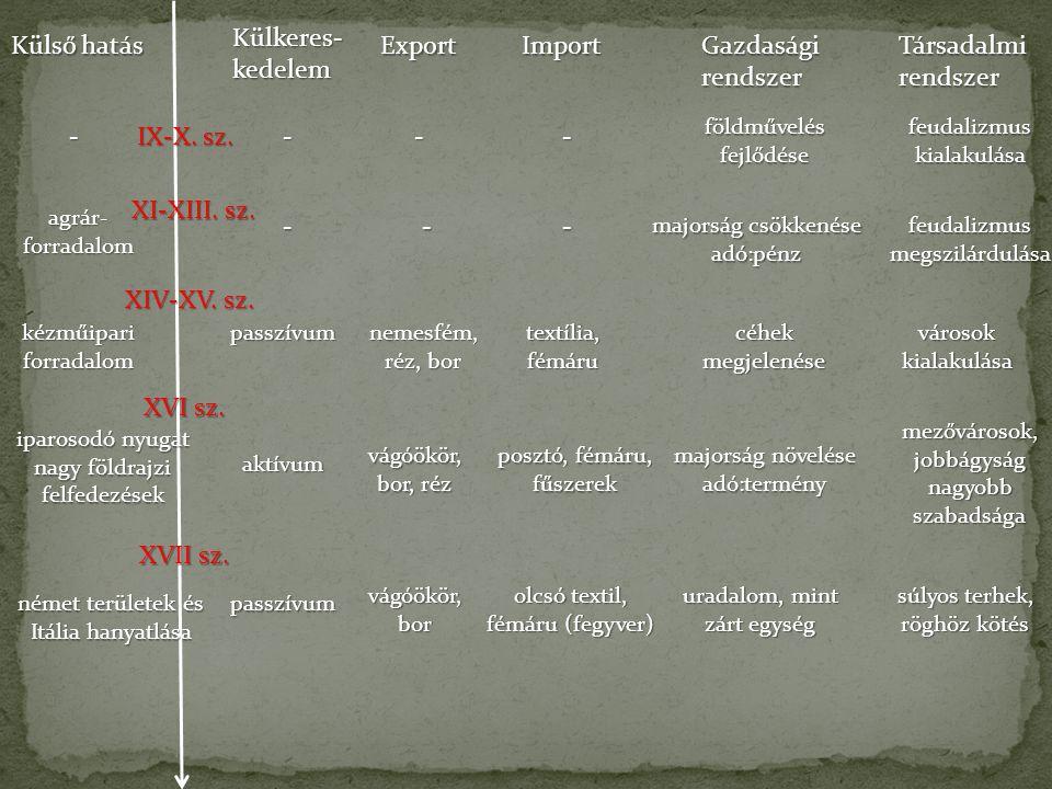 Külső hatás - Külkeres- kedelem Export Import Gazdasági rendszer Társadalmi rendszer IX-X.