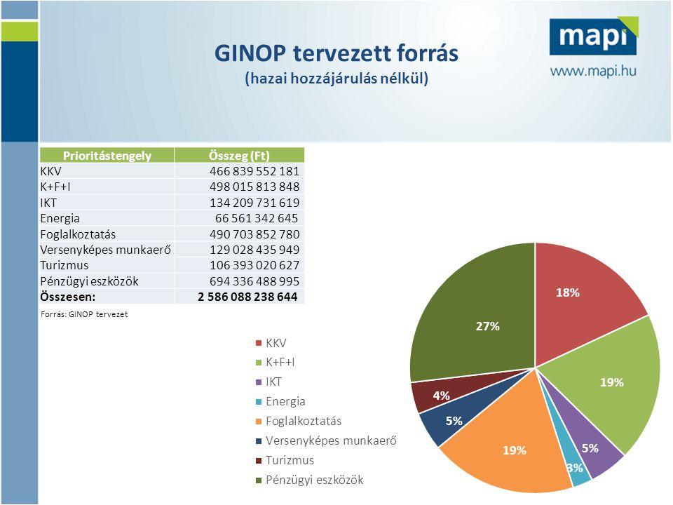 GINOP tervezett forrás (hazai hozzájárulás nélkül) Forrás: GINOP tervezet PrioritástengelyÖsszeg (Ft) KKV 466 839 552 181 K+F+I 498 015 813 848 IKT 13