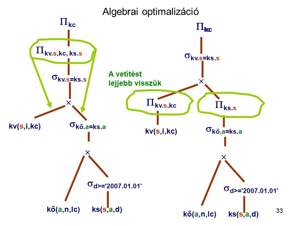 33 Algebrai optimalizáció  kc A vetítést lejjebb visszük  kv.s=ks.s    kő.a=ks.a kő(a,n,lc)ks(s,a,d) kv(s,i,kc)  d>= 2007.01.01  kc  kv.s,kc  kv.s=ks.s    kő.a=ks.a kő(a,n,lc)ks(s,a,d) kv(s,i,kc)  d>= 2007.01.01  kc  kv.s,kc, ks.s  ks.s