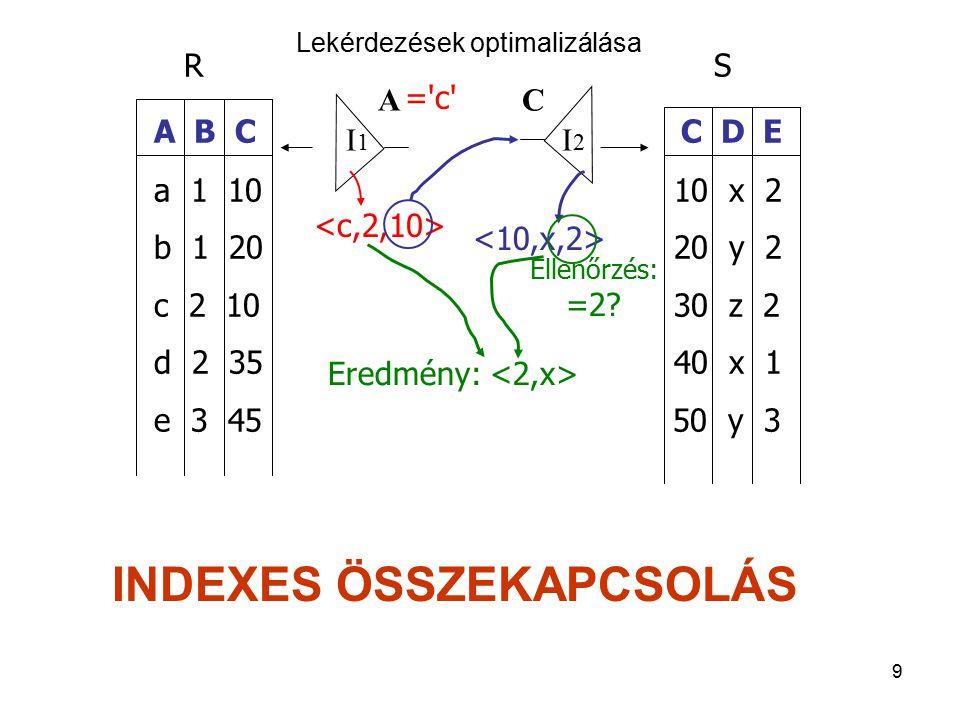 30 Algebrai optimalizáció  kc  kv.s,i,kc,kő.a,n,lc,d  kv.s=ks.s    kő.a=ks.a kő(a,n,lc)ks(s,a,d) kv(s,i,kc) A kiválasztást lejjebb visszük  d>= 2007.01.01  kc  kv.s,i,kc,kő.a,n,lc,d  kv.s=ks.s    kő.a=ks.a kő(a,n,lc)ks(s,a,d) kv(s,i,kc)  d>= 2007.01.01