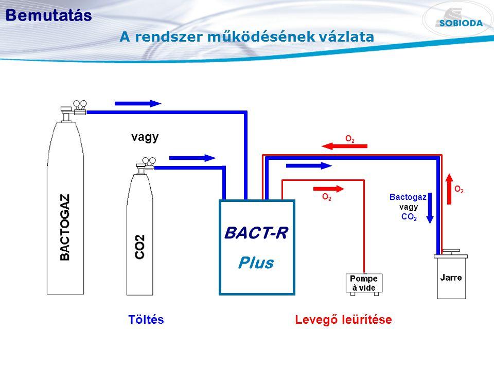 A rendszer működésének vázlata TöltésLevegő leürítése O2O2 O2O2 O2O2 vagy Bactogaz vagy CO 2 BACT-R Plus Bemutatás