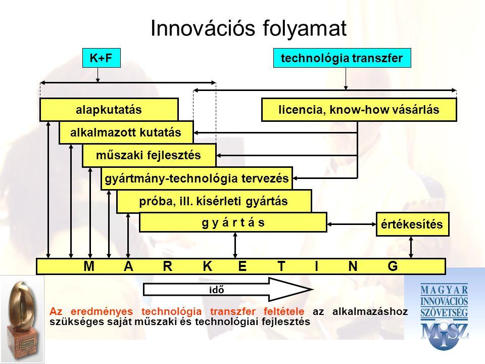 alapkutatás alkalmazott kutatás műszaki fejlesztés gyártmány-technológia tervezés próba, ill.
