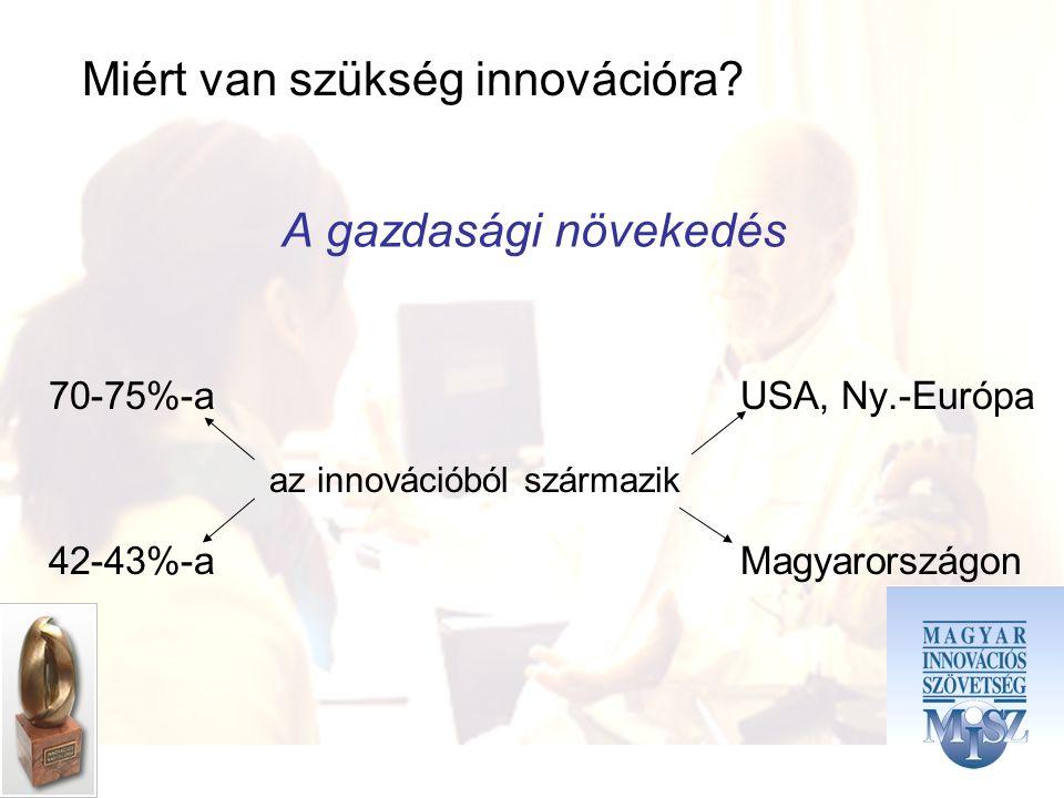 70-75%-a USA, Ny.-Európa 42-43%-a Magyarországon A gazdasági növekedés az innovációból származik Miért van szükség innovációra