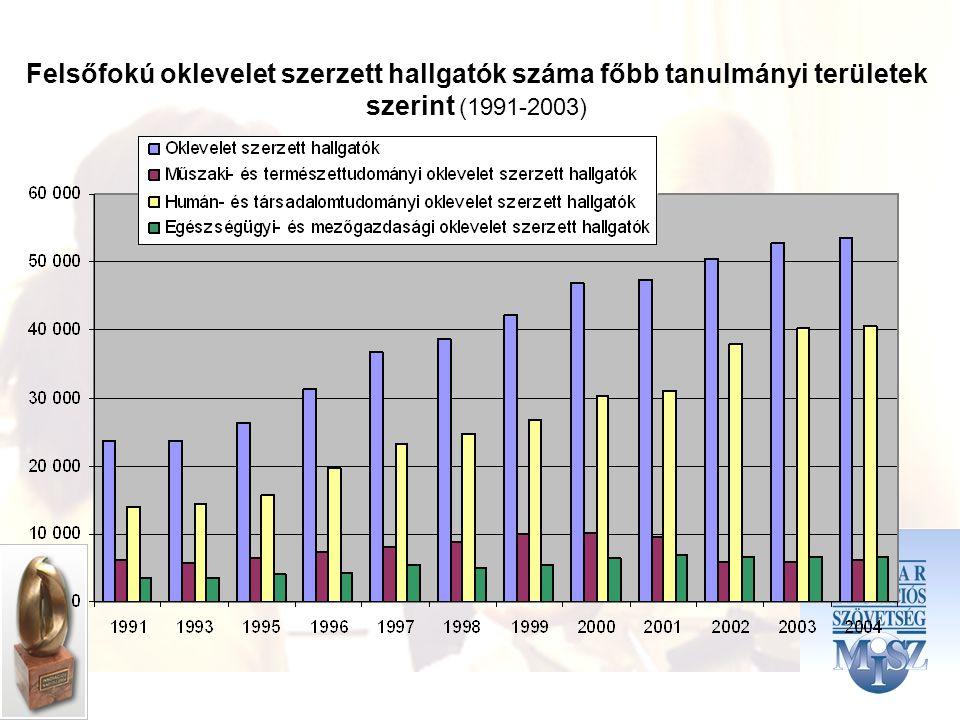 Felsőfokú oklevelet szerzett hallgatók száma főbb tanulmányi területek szerint (1991-2003)