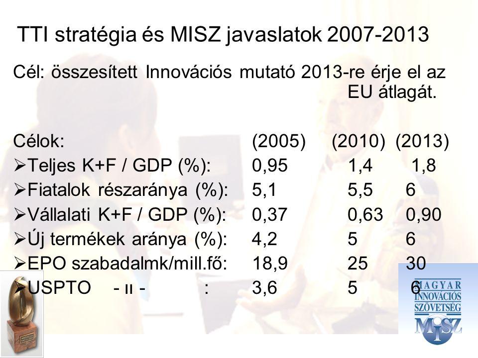 TTI stratégia és MISZ javaslatok 2007-2013 Cél: összesített Innovációs mutató 2013-re érje el az EU átlagát.