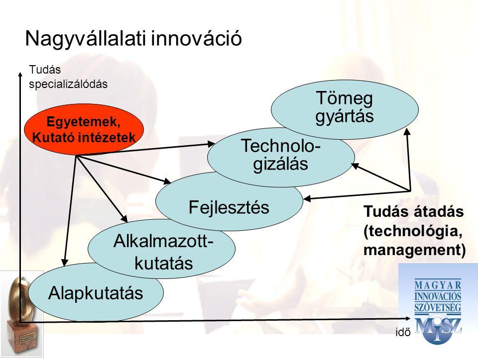 Nagyvállalati innováció Alapkutatás Fejlesztés Technolo- gizálás Tömeg gyártás idő Tudás specializálódás Tudás átadás (technológia, management) Egyetemek, Kutató intézetek Alkalmazott- kutatás