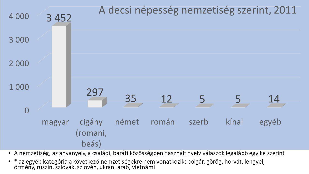 A nemzetiség, az anyanyelv, a családi, baráti közösségben használt nyelv válaszok legalább egyike szerint * az egyéb kategória a következő nemzetiségekre nem vonatkozik: bolgár, görög, horvát, lengyel, örmény, ruszin, szlovák, szlovén, ukrán, arab, vietnámi