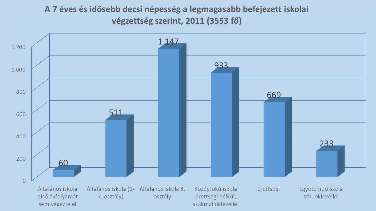 A 7 éves és idősebb népesség a legmagasabb befejezett iskolai végzettség szerint, 2011