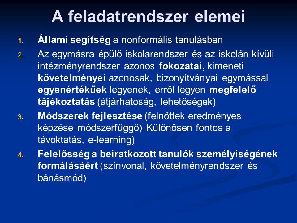 A feladatrendszer elemei 1. 1. Állami segítség a nonformális tanulásban 2. 2. Az egymásra épülő iskolarendszer és az iskolán kívüli intézményrendszer
