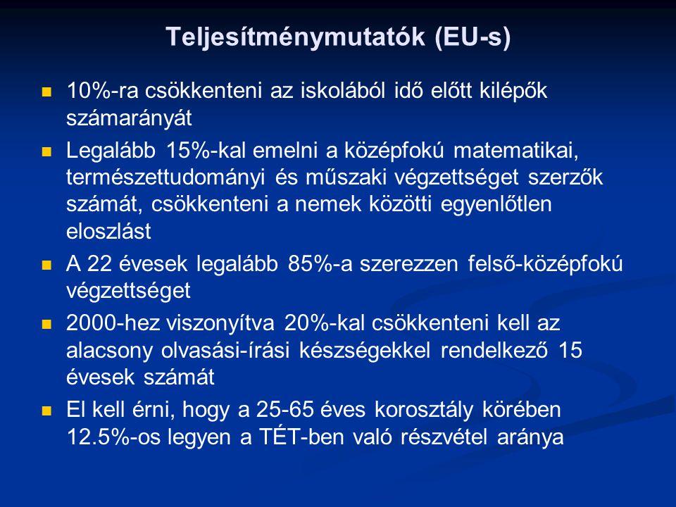 Teljesítménymutatók (EU-s) 10%-ra csökkenteni az iskolából idő előtt kilépők számarányát Legalább 15%-kal emelni a középfokú matematikai, természettud