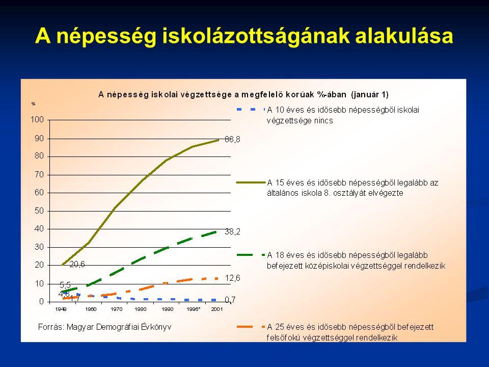 A népesség iskolázottságának alakulása