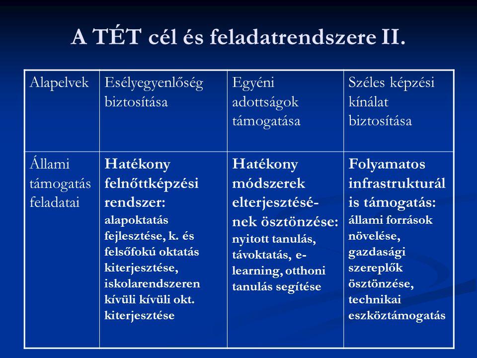 A TÉT cél és feladatrendszere II. AlapelvekEsélyegyenlőség biztosítása Egyéni adottságok támogatása Széles képzési kínálat biztosítása Állami támogatá