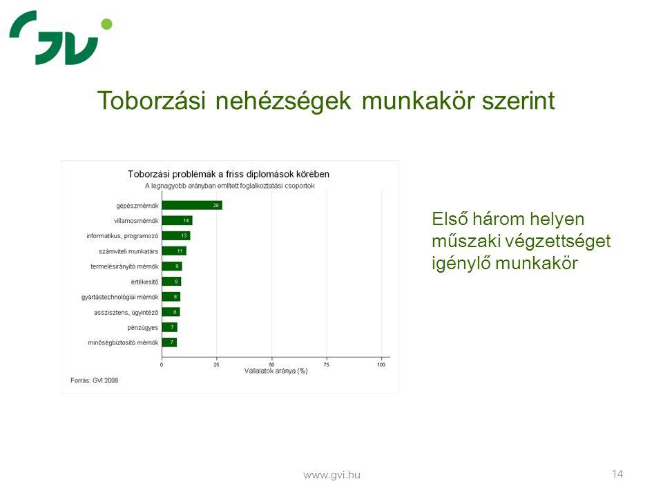 www.gvi.hu 14 Toborzási nehézségek munkakör szerint Első három helyen műszaki végzettséget igénylő munkakör
