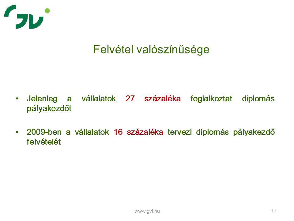Jelenleg a vállalatok 27 százaléka foglalkoztat diplomás pályakezdőt 2009-ben a vállalatok 16 százaléka tervezi diplomás pályakezdő felvételét www.gvi.hu 17 Felvétel valószínűsége
