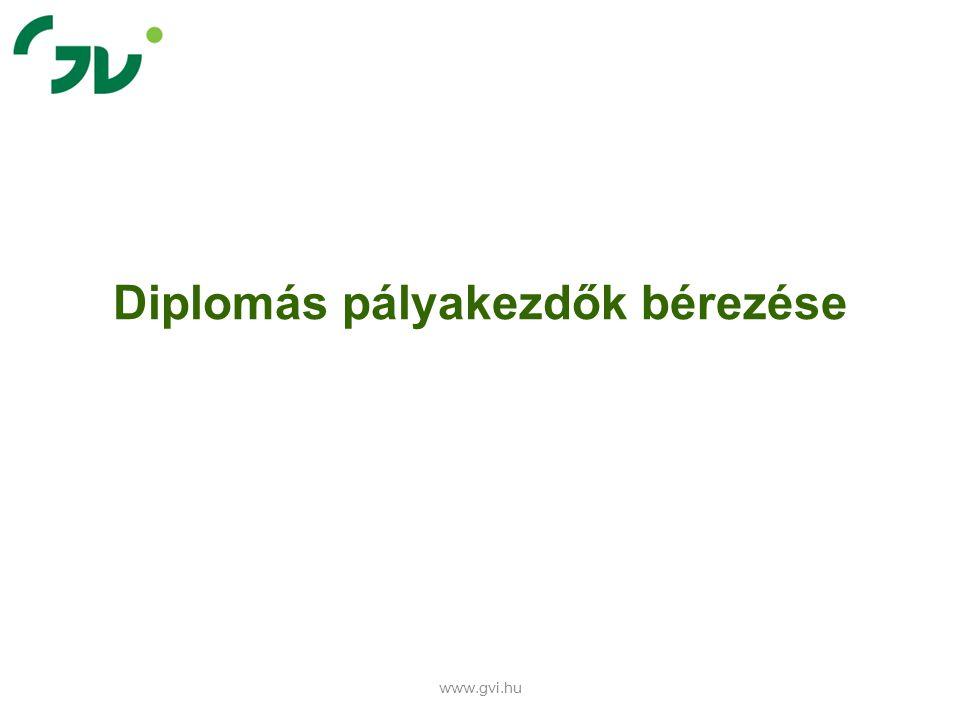 Diplomás pályakezdők bérezése www.gvi.hu